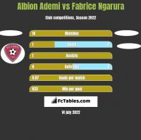 Albion Ademi vs Fabrice Ngarura h2h player stats