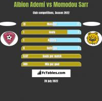 Albion Ademi vs Momodou Sarr h2h player stats