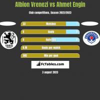 Albion Vrenezi vs Ahmet Engin h2h player stats