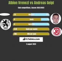 Albion Vrenezi vs Andreas Geipl h2h player stats