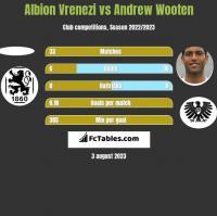 Albion Vrenezi vs Andrew Wooten h2h player stats