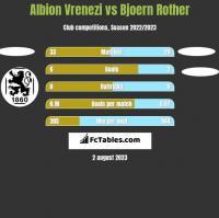 Albion Vrenezi vs Bjoern Rother h2h player stats