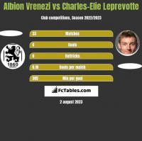 Albion Vrenezi vs Charles-Elie Leprevotte h2h player stats