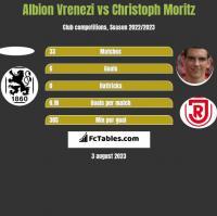Albion Vrenezi vs Christoph Moritz h2h player stats