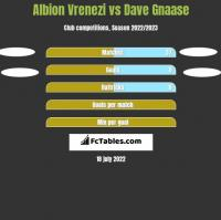 Albion Vrenezi vs Dave Gnaase h2h player stats