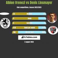 Albion Vrenezi vs Denis Linsmayer h2h player stats
