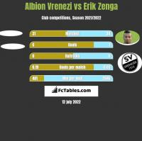 Albion Vrenezi vs Erik Zenga h2h player stats
