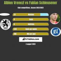 Albion Vrenezi vs Fabian Schleusener h2h player stats