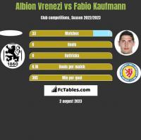 Albion Vrenezi vs Fabio Kaufmann h2h player stats