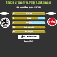 Albion Vrenezi vs Felix Lohkemper h2h player stats