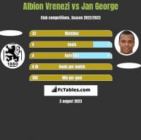 Albion Vrenezi vs Jan George h2h player stats