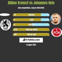 Albion Vrenezi vs Johannes Geis h2h player stats