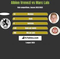 Albion Vrenezi vs Marc Lais h2h player stats