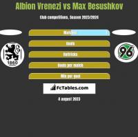 Albion Vrenezi vs Max Besushkov h2h player stats
