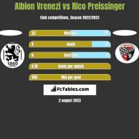 Albion Vrenezi vs Rico Preissinger h2h player stats