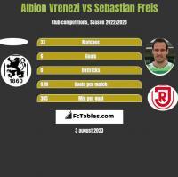 Albion Vrenezi vs Sebastian Freis h2h player stats