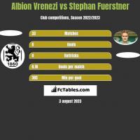 Albion Vrenezi vs Stephan Fuerstner h2h player stats