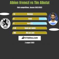 Albion Vrenezi vs Tim Albutat h2h player stats