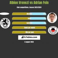 Albion Vrenezi vs Adrian Fein h2h player stats