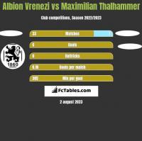 Albion Vrenezi vs Maximilian Thalhammer h2h player stats