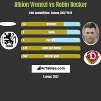 Albion Vrenezi vs Robin Becker h2h player stats