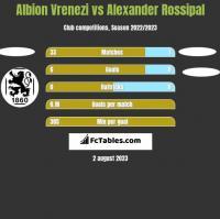 Albion Vrenezi vs Alexander Rossipal h2h player stats