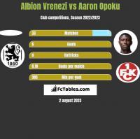 Albion Vrenezi vs Aaron Opoku h2h player stats