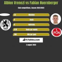 Albion Vrenezi vs Fabian Nuernberger h2h player stats