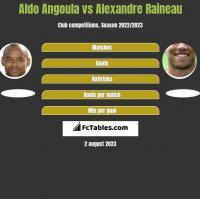 Aldo Angoula vs Alexandre Raineau h2h player stats