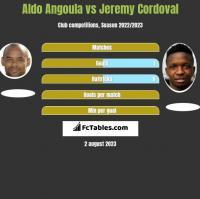 Aldo Angoula vs Jeremy Cordoval h2h player stats