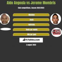 Aldo Angoula vs Jerome Mombris h2h player stats
