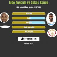 Aldo Angoula vs Sekou Konde h2h player stats