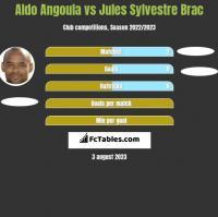 Aldo Angoula vs Jules Sylvestre Brac h2h player stats