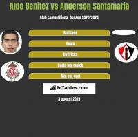 Aldo Benitez vs Anderson Santamaria h2h player stats