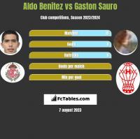 Aldo Benitez vs Gaston Sauro h2h player stats