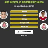 Aldo Benitez vs Richard Ruiz Toledo h2h player stats