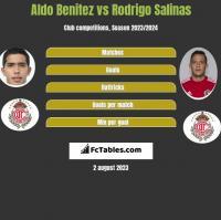 Aldo Benitez vs Rodrigo Salinas h2h player stats