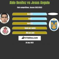Aldo Benitez vs Jesus Angulo h2h player stats