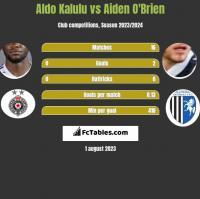 Aldo Kalulu vs Aiden O'Brien h2h player stats