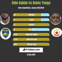 Aldo Kalulu vs Amos Youga h2h player stats
