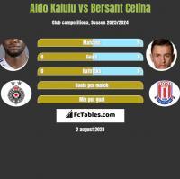 Aldo Kalulu vs Bersant Celina h2h player stats