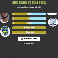 Aldo Kalulu vs Brad Potts h2h player stats
