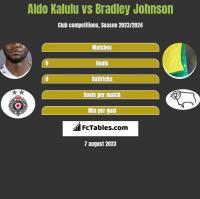 Aldo Kalulu vs Bradley Johnson h2h player stats