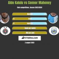 Aldo Kalulu vs Connor Mahoney h2h player stats