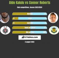 Aldo Kalulu vs Connor Roberts h2h player stats