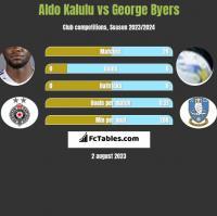 Aldo Kalulu vs George Byers h2h player stats