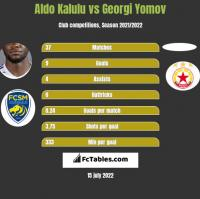 Aldo Kalulu vs Georgi Yomov h2h player stats