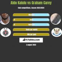 Aldo Kalulu vs Graham Carey h2h player stats