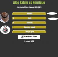 Aldo Kalulu vs Henrique h2h player stats