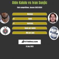 Aldo Kalulu vs Ivan Sunjic h2h player stats